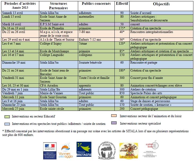 Programme pédagogique 2013